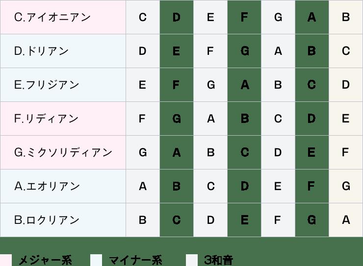 Cメジャースケールのチャーチモード