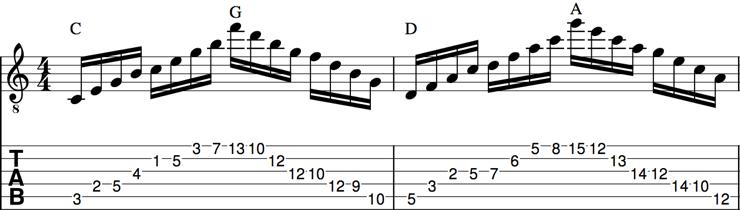 チャーチモードTAB譜